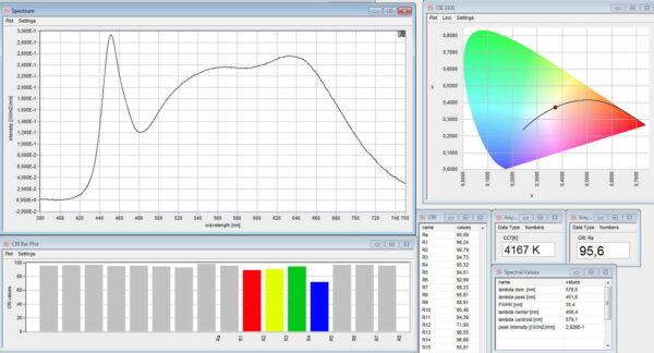 LED valon spektri